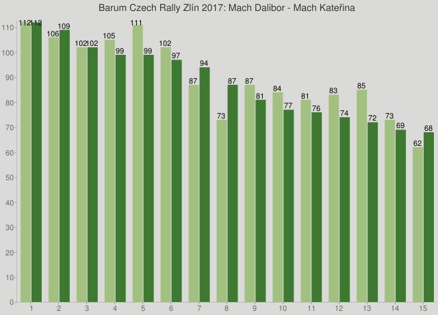 Barum Czech Rally Zlín 2017: Mach Dalibor - Mach Kateřina