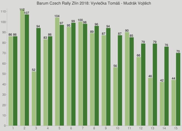 Barum Czech Rally Zlín 2018: Vyvlečka Tomáš - Mudrák Vojtěch