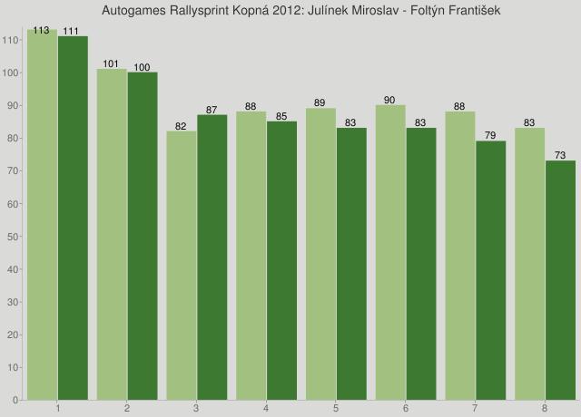 Autogames Rallysprint Kopná 2012: Julínek Miroslav - Foltýn František