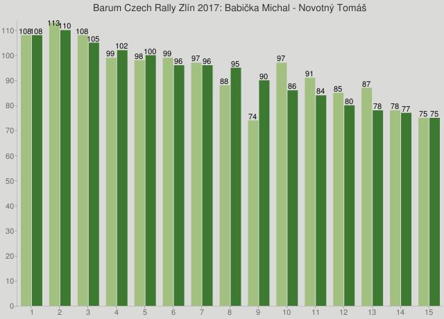 Barum Czech Rally Zlín 2017: Babička Michal - Novotný Tomáš
