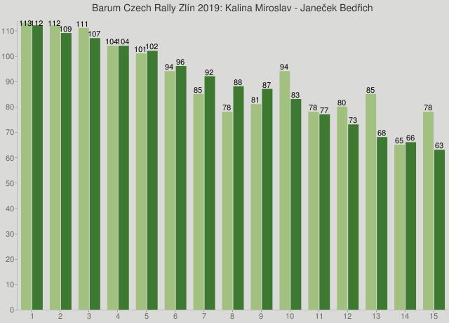 Barum Czech Rally Zlín 2019: Kalina Miroslav - Janeček Bedřich