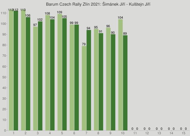 Barum Czech Rally Zlín 2021: Šimánek Jiří - Kulštejn Jiří