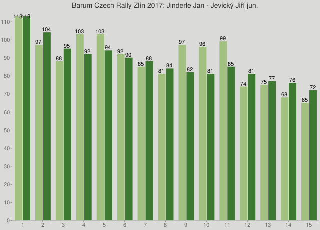 Barum Czech Rally Zlín 2017: Jinderle Jan - Jevický Jiří jun.