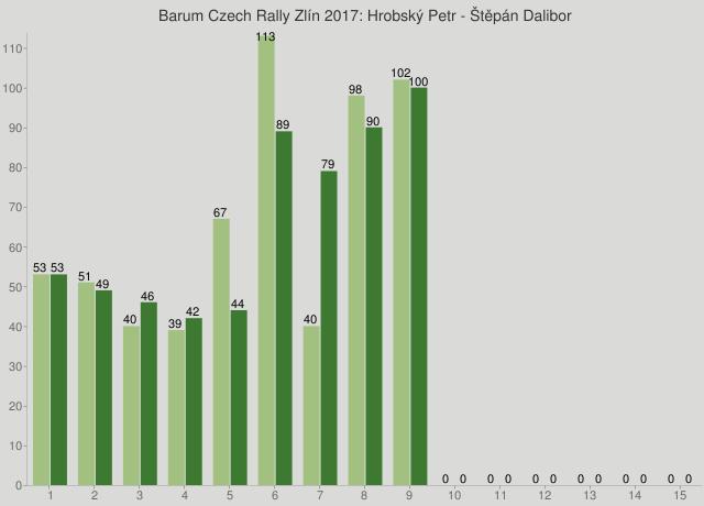 Barum Czech Rally Zlín 2017: Hrobský Petr - Štěpán Dalibor