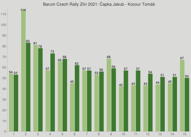 Barum Czech Rally Zlín 2021: Čapka Jakub - Kocour Tomáš