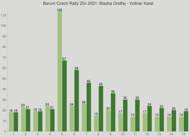 Barum Czech Rally Zlín 2021: Bisaha Ondřej - Voltner Karel