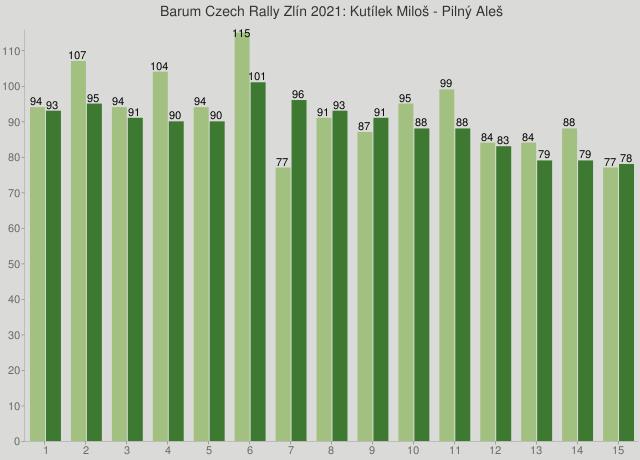 Barum Czech Rally Zlín 2021: Kutílek Miloš - Pilný Aleš