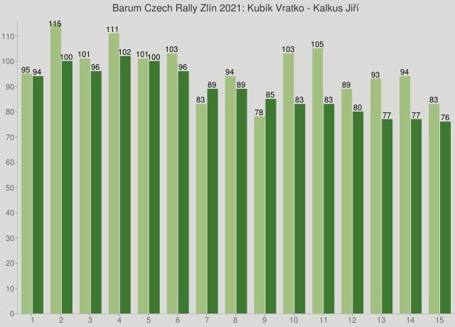 Barum Czech Rally Zlín 2021: Kubík Vratko - Kalkus Jiří