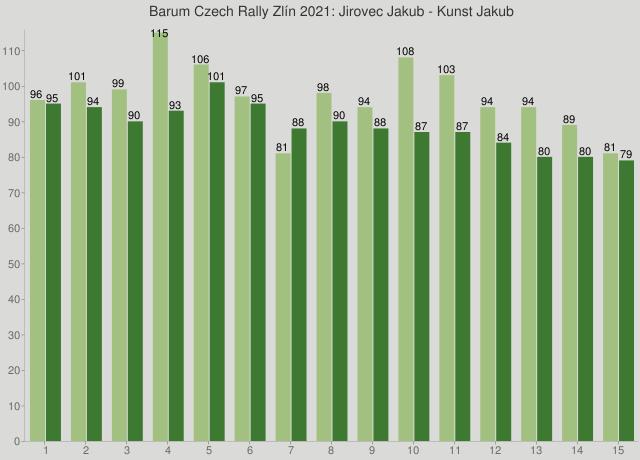 Barum Czech Rally Zlín 2021: Jirovec Jakub - Kunst Jakub