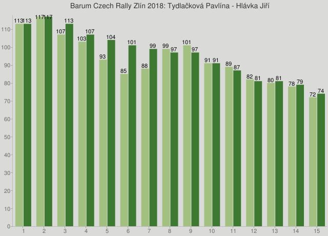 Barum Czech Rally Zlín 2018: Tydlačková Pavlína - Hlávka Jiří