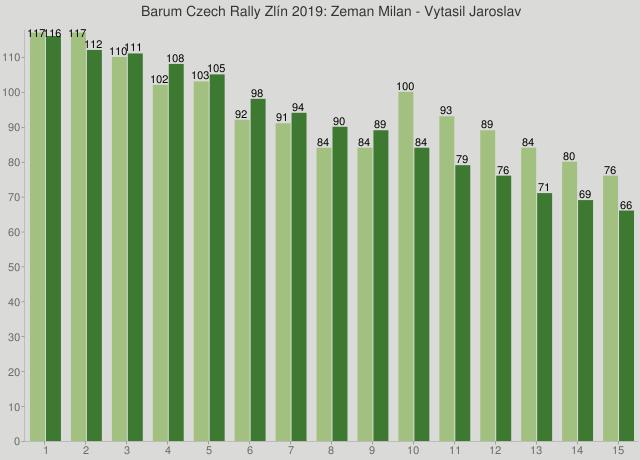 Barum Czech Rally Zlín 2019: Zeman Milan - Vytasil Jaroslav