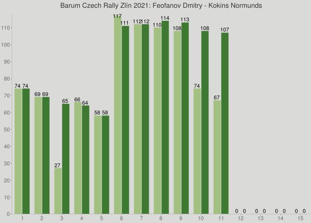 Barum Czech Rally Zlín 2021: Feofanov Dmitry - Kokins Normunds