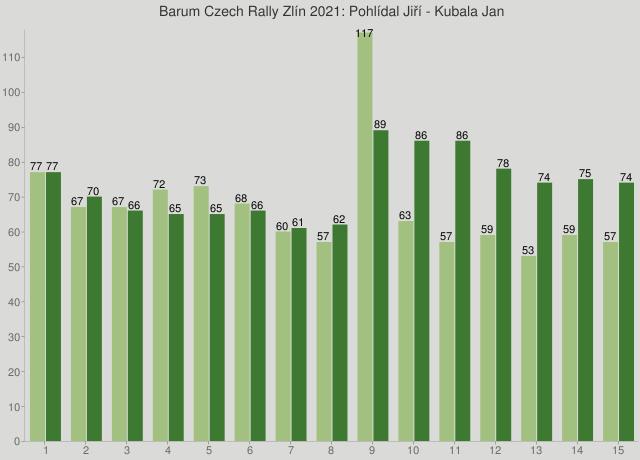Barum Czech Rally Zlín 2021: Pohlídal Jiří - Kubala Jan