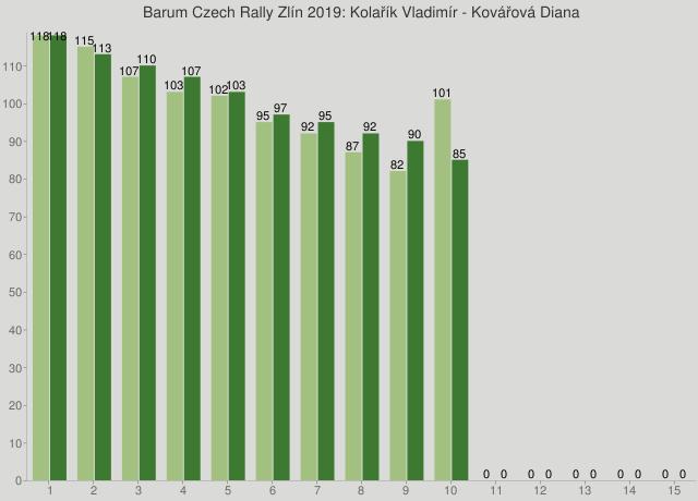 Barum Czech Rally Zlín 2019: Kolařík Vladimír - Kovářová Diana
