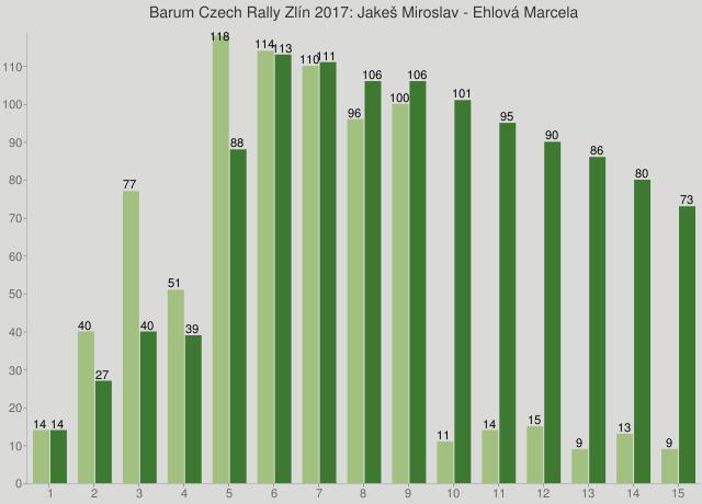 Barum Czech Rally Zlín 2017: Jakeš Miroslav - Ehlová Marcela
