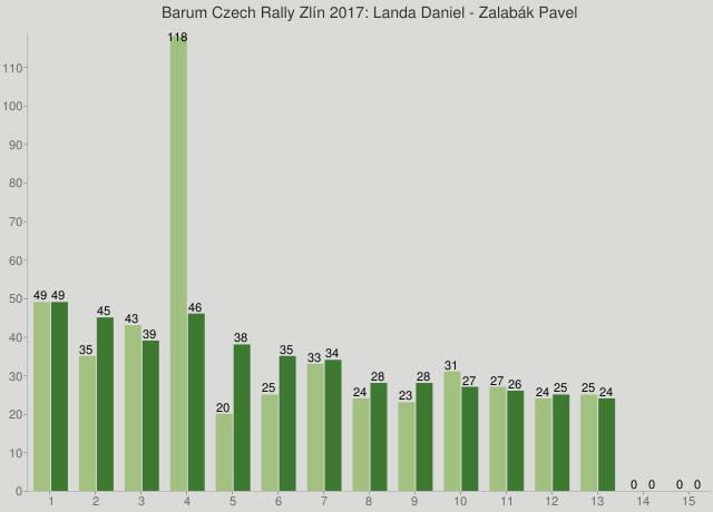 Barum Czech Rally Zlín 2017: Landa Daniel - Zalabák Pavel