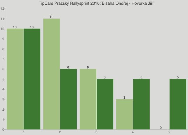 TipCars Pražský Rallysprint 2016: Bisaha Ondřej - Hovorka Jiří
