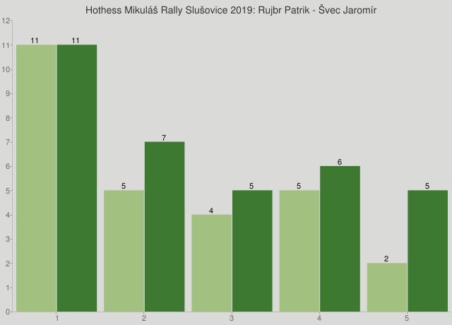 Hothess Mikuláš Rally Slušovice 2019: Rujbr Patrik - Švec Jaromír