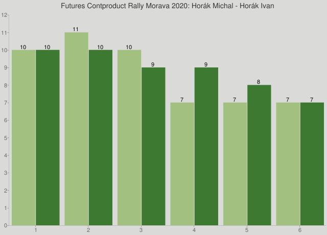 Futures Contproduct Rally Morava 2020: Horák Michal - Horák Ivan