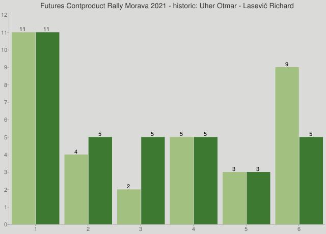 Futures Contproduct Rally Morava 2021 - historic: Uher Otmar - Lasevič Richard