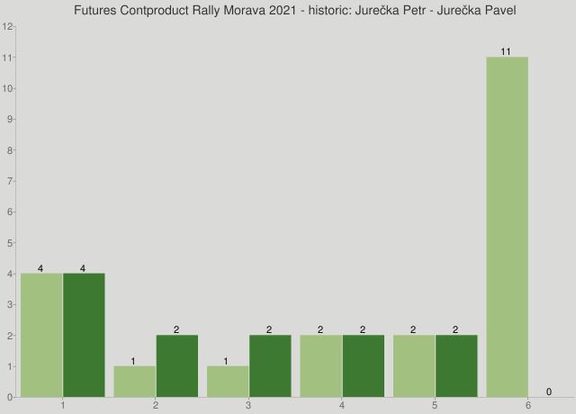 Futures Contproduct Rally Morava 2021 - historic: Jurečka Petr - Jurečka Pavel