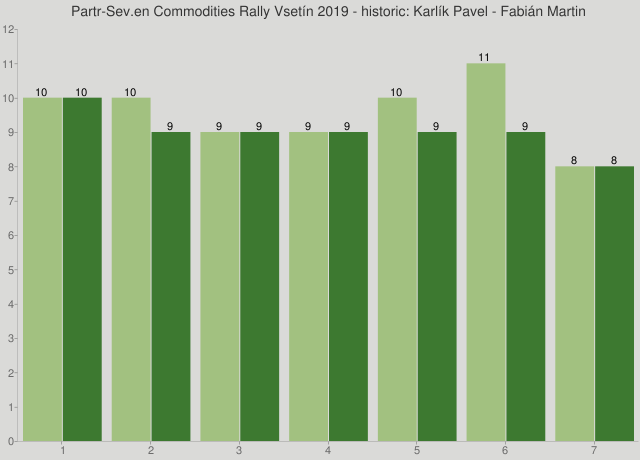 Partr-Sev.en Commodities Rally Vsetín 2019 - historic: Karlík Pavel - Fabián Martin