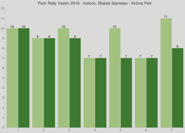 Partr Rally Vsetín 2018 - historic: Blažek Stanislav - Krčma Petr
