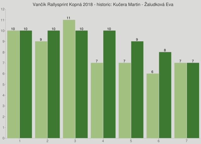 Vančík Rallysprint Kopná 2018 - historic: Kučera Martin - Žaludková Eva
