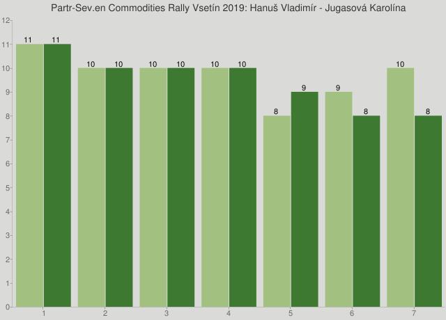 Partr-Sev.en Commodities Rally Vsetín 2019: Hanuš Vladimír - Jugasová Karolína