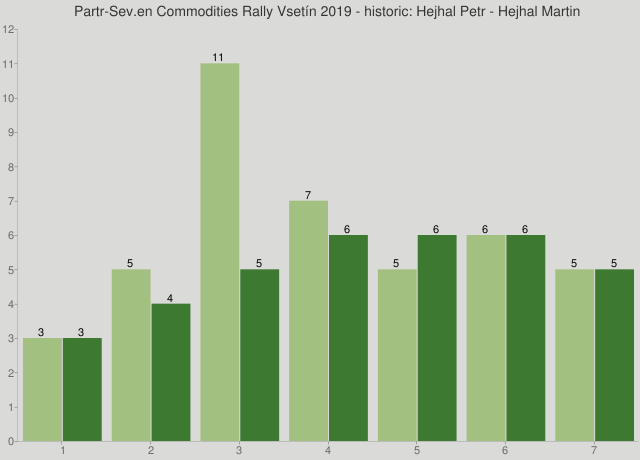 Partr-Sev.en Commodities Rally Vsetín 2019 - historic: Hejhal Petr - Hejhal Martin