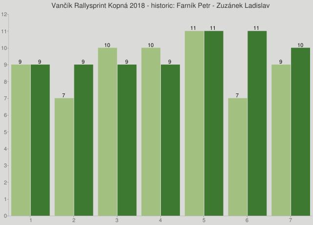 Vančík Rallysprint Kopná 2018 - historic: Farník Petr - Zuzánek Ladislav