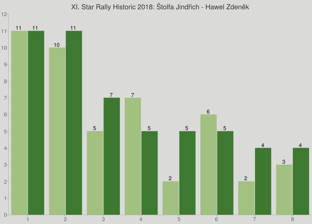 XI. Star Rally Historic 2018: Štolfa Jindřich - Hawel Zdeněk