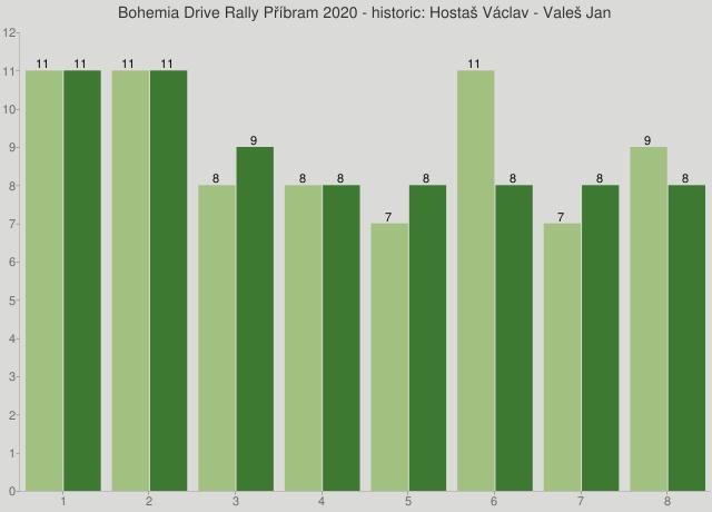 Bohemia Drive Rally Příbram 2020 - historic: Hostaš Václav - Valeš Jan