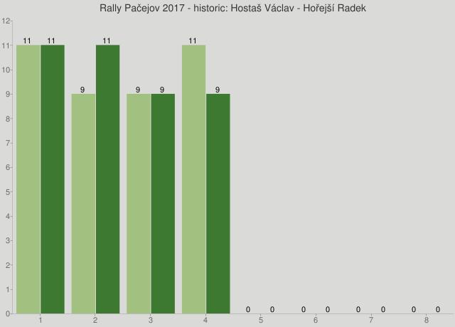 Rally Pačejov 2017 - historic: Hostaš Václav - Hořejší Radek