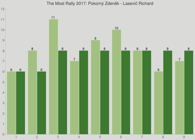 The Most Rally 2017: Pokorný Zdeněk - Lasevič Richard