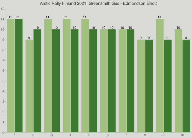 Arctic Rally Finland 2021: Greensmith Gus - Edmondson Elliott