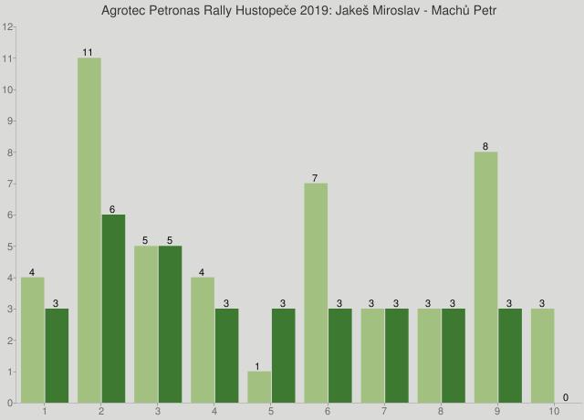 Agrotec Petronas Rally Hustopeče 2019: Jakeš Miroslav - Machů Petr