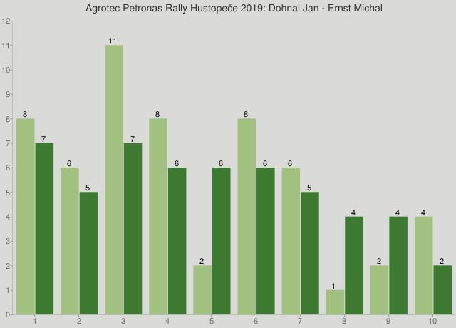 Agrotec Petronas Rally Hustopeče 2019: Dohnal Jan - Ernst Michal