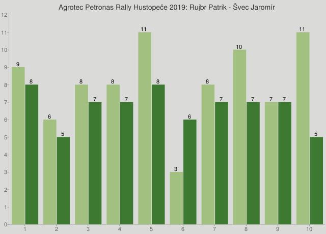 Agrotec Petronas Rally Hustopeče 2019: Rujbr Patrik - Švec Jaromír