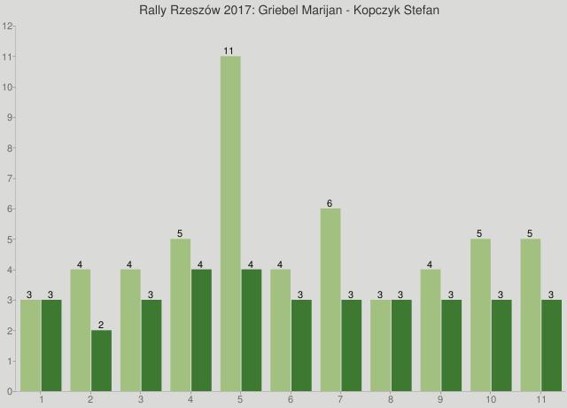 Rally Rzeszów 2017: Griebel Marijan - Kopczyk Stefan