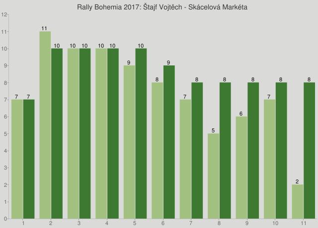 Rally Bohemia 2017: Štajf Vojtěch - Skácelová Markéta