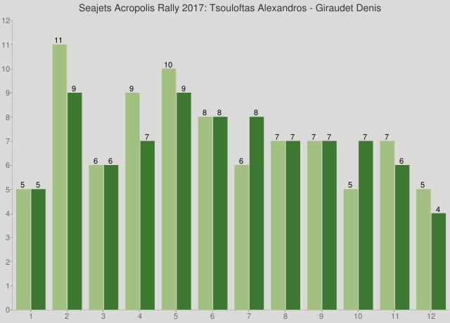 Seajets Acropolis Rally 2017: Tsouloftas Alexandros - Giraudet Denis
