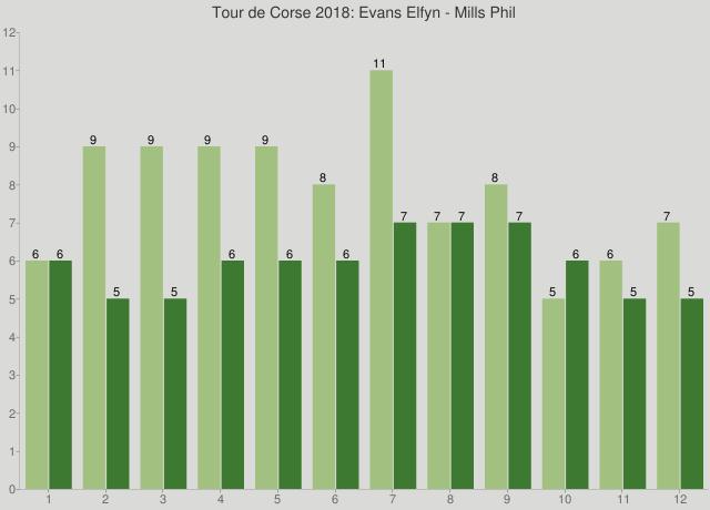 Tour de Corse 2018: Evans Elfyn - Mills Phil