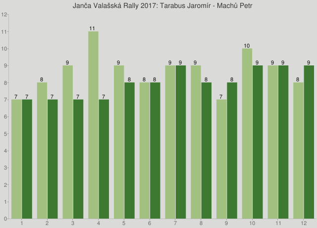 Janča Valašská Rally 2017: Tarabus Jaromír - Machů Petr