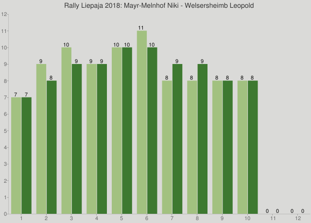 Rally Liepaja 2018: Mayr-Melnhof Niki - Welsersheimb Leopold