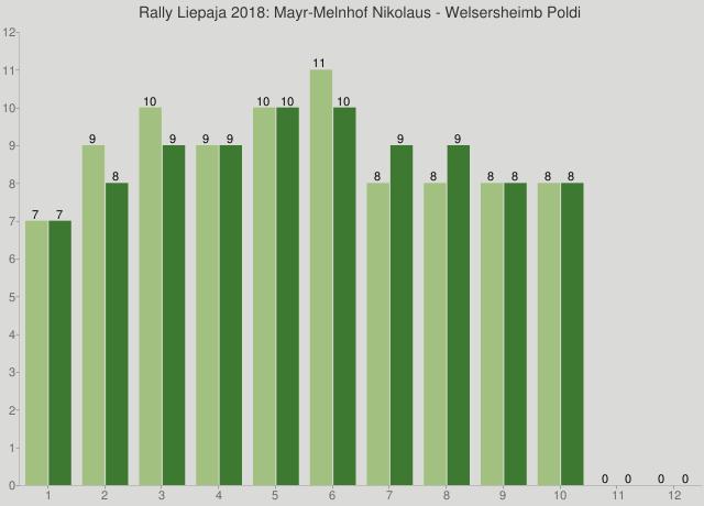 Rally Liepaja 2018: Mayr-Melnhof Nikolaus - Welsersheimb Poldi