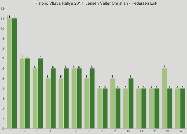 Historic Vltava Rallye 2017: Jensen Valter Christian - Pedersen Erik