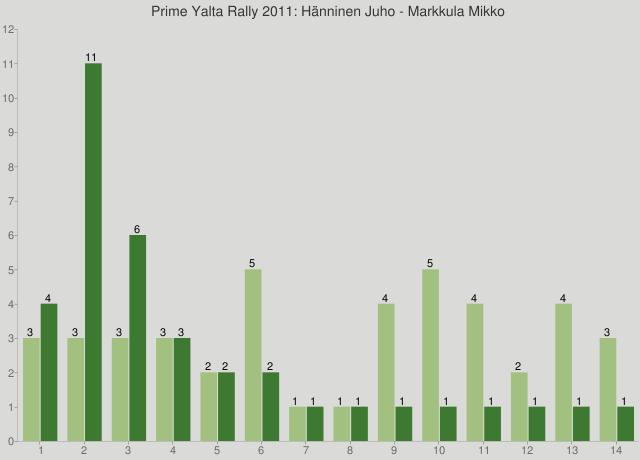 Prime Yalta Rally 2011: Hänninen Juho - Markkula Mikko