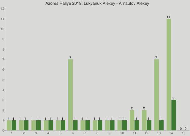 Azores Rallye 2019: Lukyanuk Alexey - Arnautov Alexey