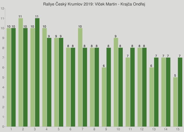 Rallye Český Krumlov 2019: Vlček Martin - Krajča Ondřej